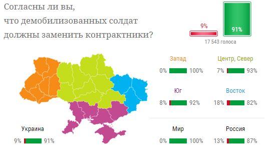 Украинцы считают, что демобилизованных солдат должны заменить контрактники - опрос (1)