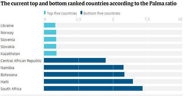 Украина стала лидером среди стран, где разрыв между богатыми и бедными наименьший (2)