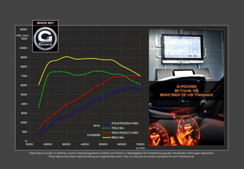 G-Power представив 700-сильний BMW X5 M (7 фото) (5)