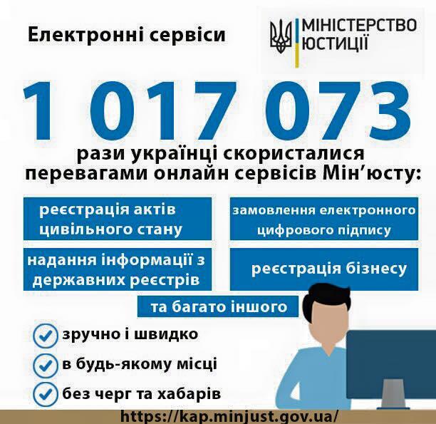 Українці вже більше мільйона разів скористалися електронними сервісами Мін'юсту (1)