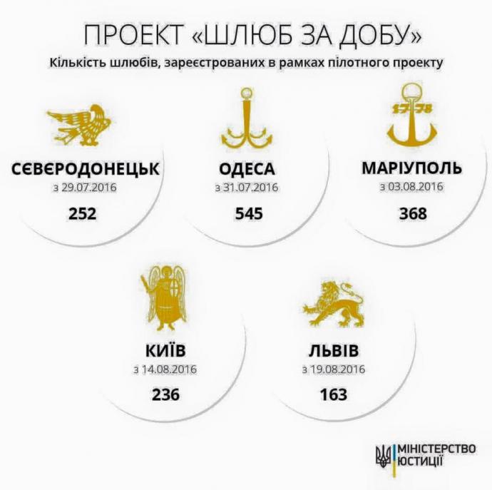 Скільки українців уклали шлюб за добу: названа нова цифра (1)
