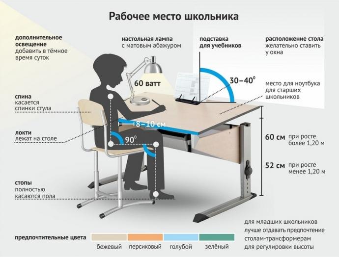 Как грамотно организовать рабочее место школьника: идеи и советы (2)