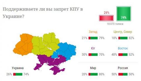 Большинство украинцев поддерживает запрет КПУ - опрос (1)