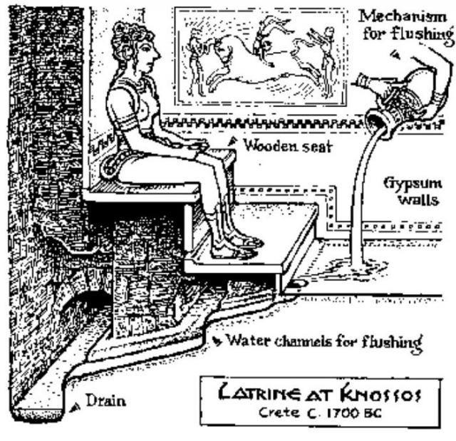 Эволюция туалетов в разные эпохи